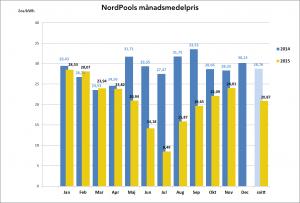 Nordpoolpriser t om nov 2015